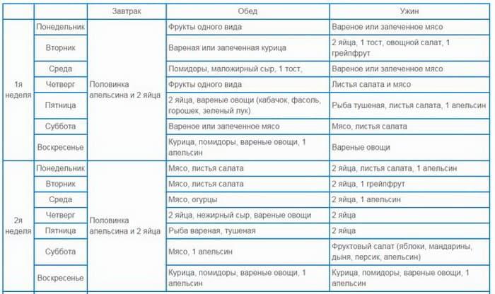 Диета Яичко 4. Яичная диета для похудения