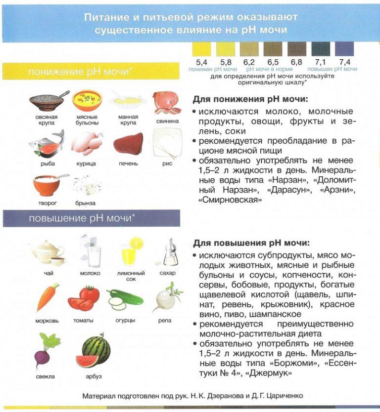 Диета При Солях В Почках Оксалатах. Диета при оксалатах: разрешенные и запрещенные продукты, примерное меню