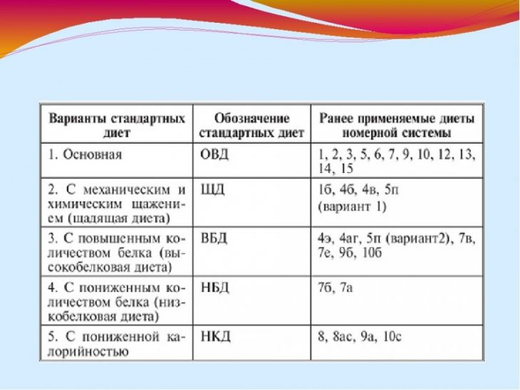 Медицинские диеты в беларуси