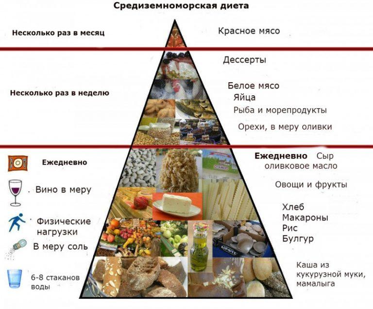 Средиземноморская диета доклад